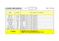 430HP用【バス北】【路線ごと】運行状況報告