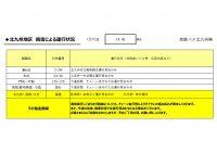1445HP用【バス北】【路線ごと】運行状況報告