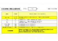0755HP用【バス北】【路線ごと】運行状況報告